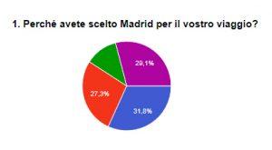 Opinioni turisti a Madrid