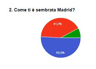 sondaggio turisti a Madrid