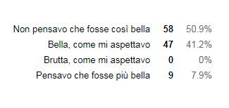 sondaggio italiani madrid